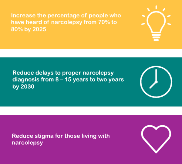 • Increasing the percentage of adults who have heard of narcolepsy to 80% by 2025, • Reducing delays to proper diagnosis to an average of two years by 2030, and • Reducing stigma for those living with narcolepsy.